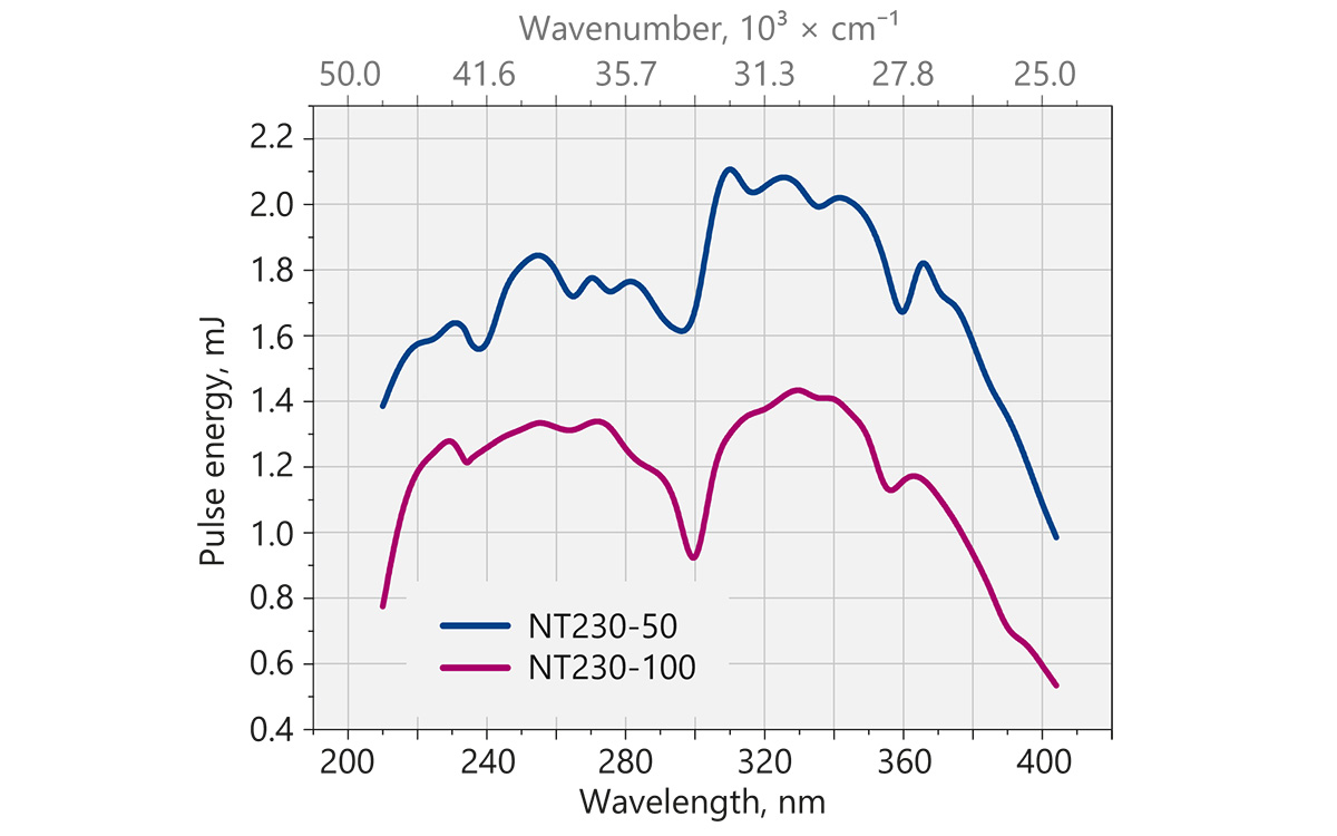 Typical output pulse energy of NT230 laser with SH/SF extension