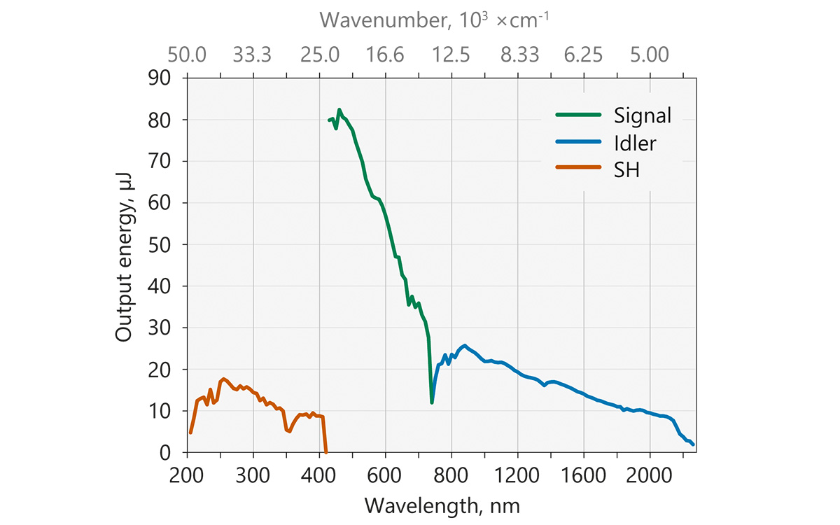 Typical PT403 tuning curves  in signal (420 – 709 nm) and idler  (710 – 2300 nm) ranges. <br>The energy tuning curves are affected by air absorption due narrow linewidth. These pictures present pulse energies where air absorption is negligible.