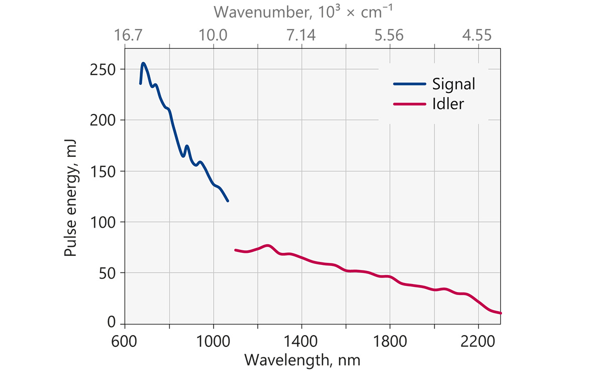 Typical PhotoSonus+ signal and idler output pulse energy vs. wavelength curve